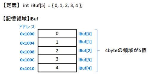C言語マニュアル図