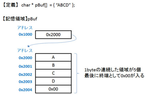 C言語マニュアル図2